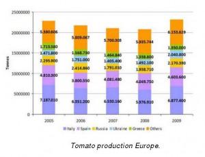 Estadística Tomate  Europa