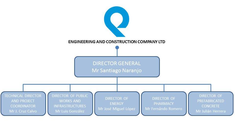 organizational chart  u2013 quabit  engineering and